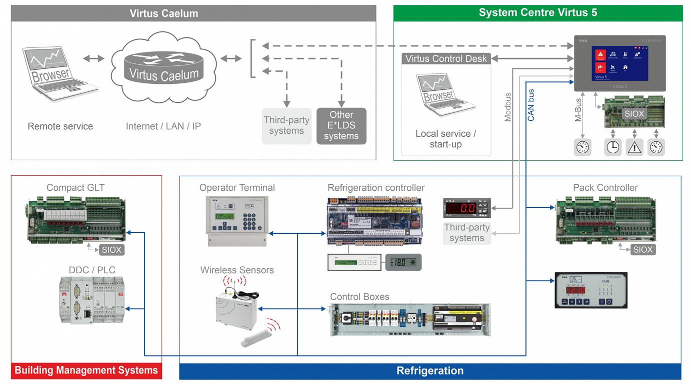 Overview of the E*LDS system: Mean functions for refrigeration system and building management