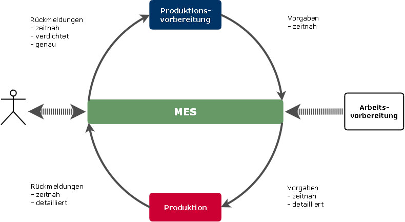Integrated production planning with MES