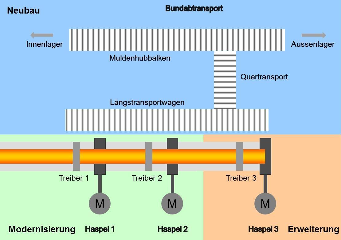 Modernisierung einer Warmbandstraße: Haspel und Bundtransport