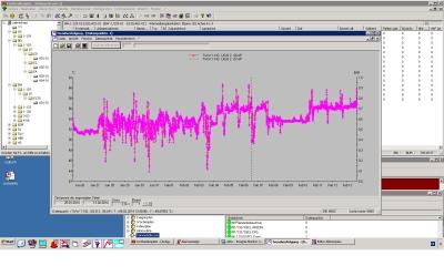 Grafische Darstellung eines Temperaturverlaufs an einer Wärmeübergabestation für technisches Warmwasser. Konfigurationsmöglichkeiten im Hintergrund.