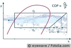 E*COP+ – Optimal Control of Cycle Processes (© eyewave / Fotolia.com)