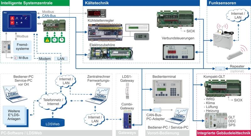 E*LDS-Systemübersicht: Hauptfunktionen zur Regelung und Überwachung von Kälteanlagen und Gebäudeleittechnik