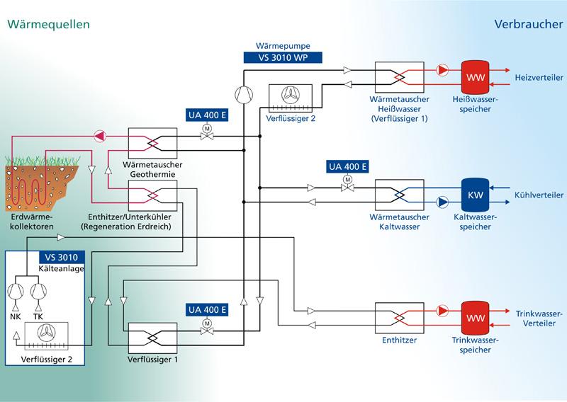 RI-Fließbild: Kombination von Kälteanlage, Heizung, Kühlung und Geothermie-Wärmepumpenbetrieb in einem Lebensmittelmarkt