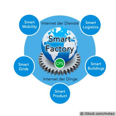 Die Smart Factory als Teil der vernetzten Welt.