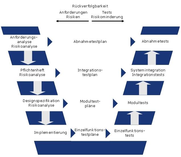 Entwicklungsprozess nach dem V-Modell