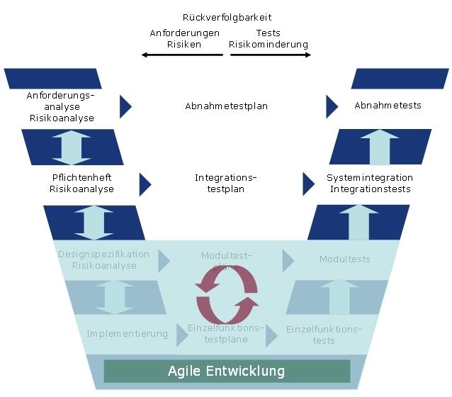 V-Modell und agile Entwicklung kombiniert