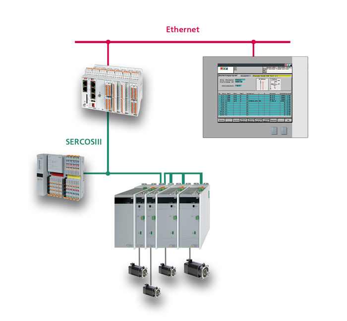 Beispielkonfiguration einer CNC-Komplettlösung
