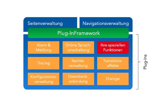 Architektur und Plug-in-Konzept von E°Tools HMI
