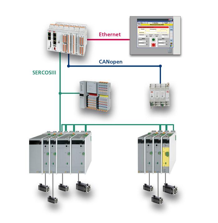 Beispielkonfiguration einer Motion-Control-Komplettlösung