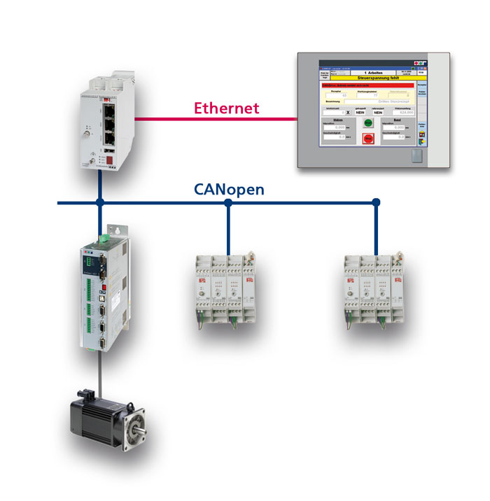 Configuration example of a PLC complete solution