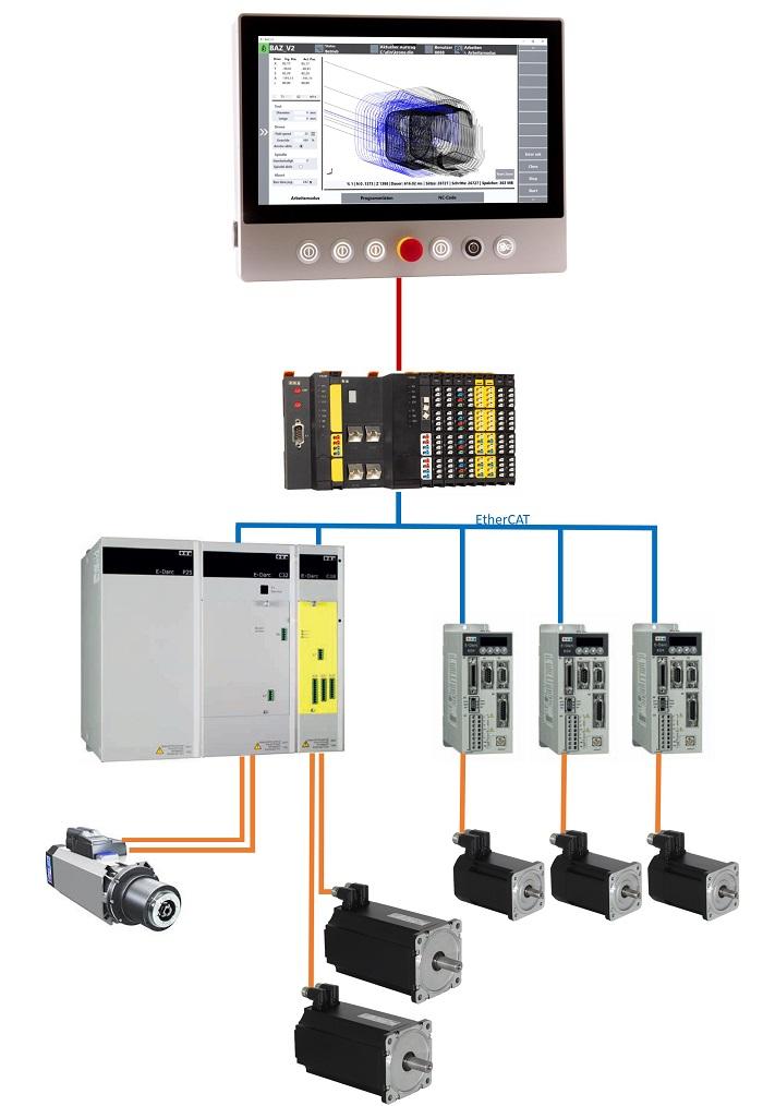Beispiel: Automatisierungslösung für CNC Bearbeitungszentrum, 5 Achsen und Spindelantrieb